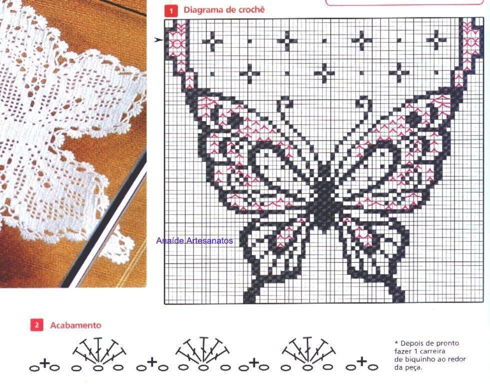 com grafico de borboleta